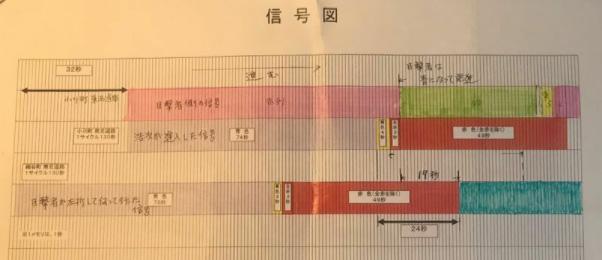 阿部さんが立証のために作成した信号サイクルの図(阿部さん提供)
