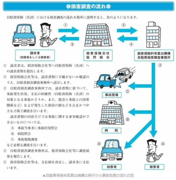 ▲自動車保険料率算出機構の冊子から事故処理の流れの図